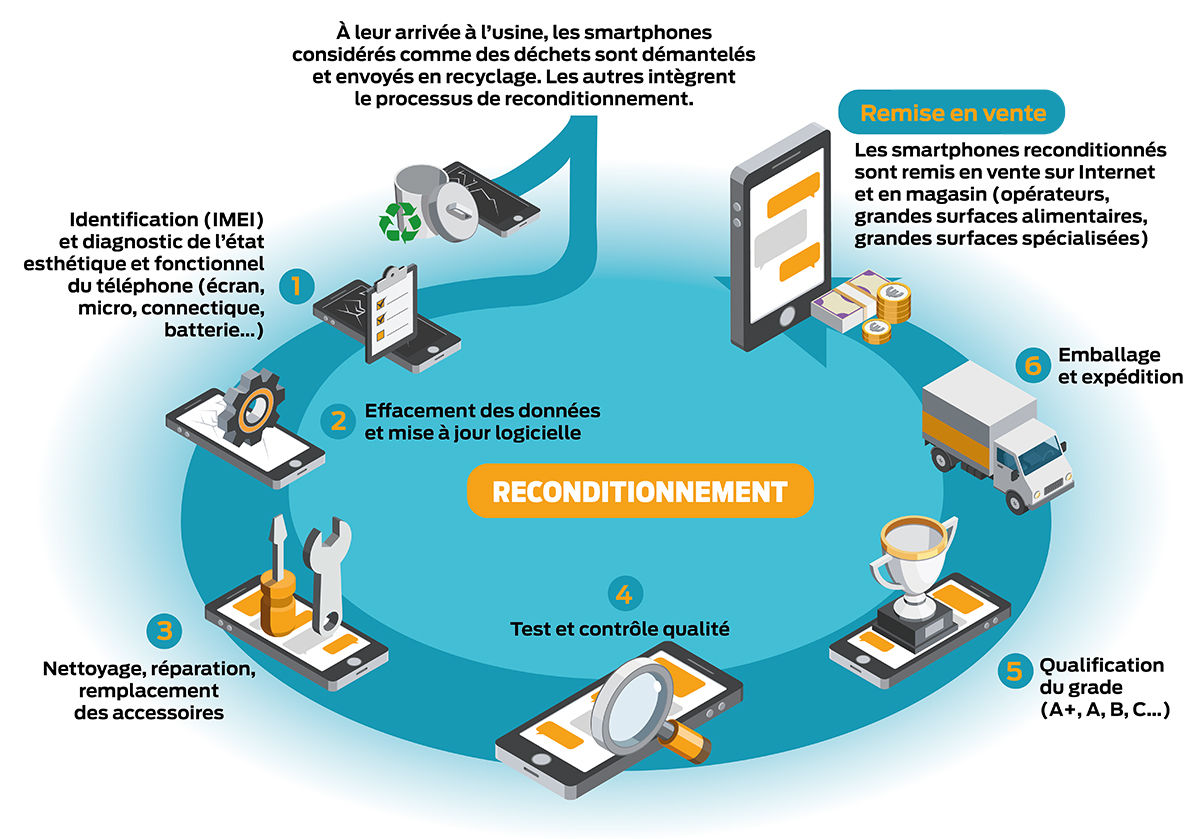 recyclage smartphone ordinateur tablette Angers